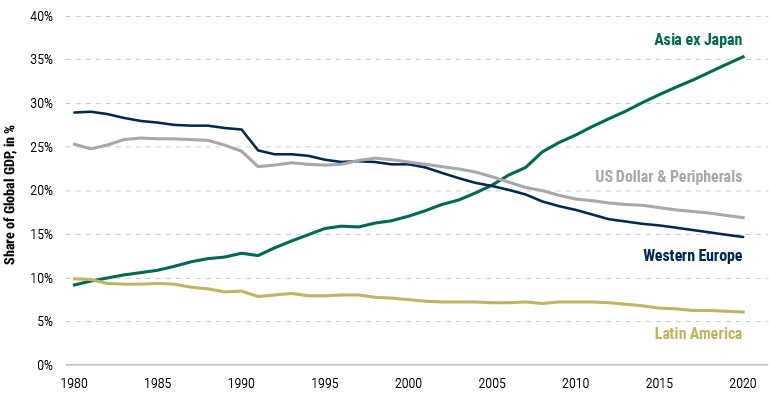 Global GDP trends